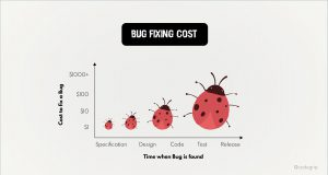 Inforgraphic showing how the cost to fix a bug increase at every stage