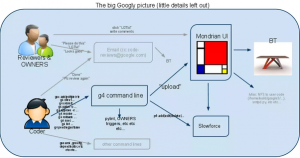 image shows flowchart of google tools for code review