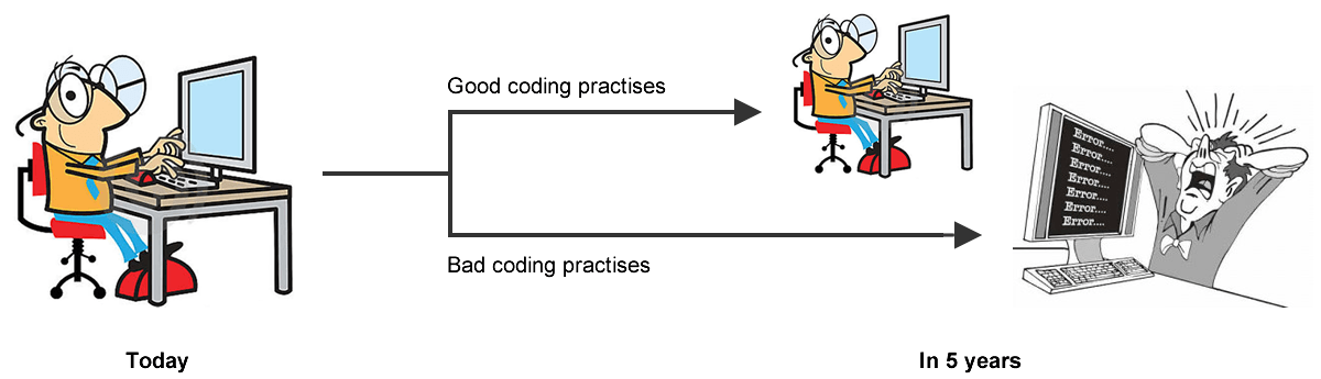 A meme shows good coding practices vs bad coding practices