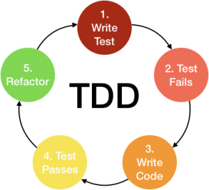 image shows process of TDD