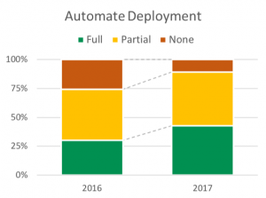 graphical representation for automate deployment