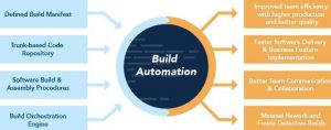 infographic for build automation