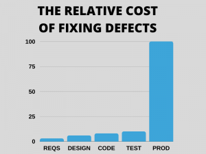 gRAPH SHOWS RELATIVE COST DEFECTS OF CODE COMPLEXITY
