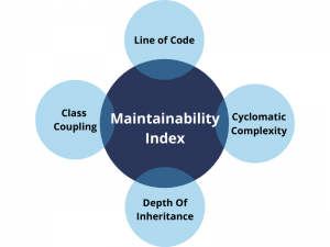Image result for maintability index