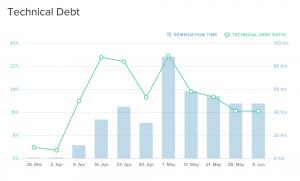 Graph shows technicle debt