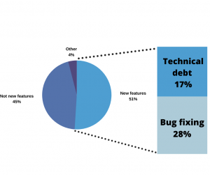 graph shows technical debt vs new features