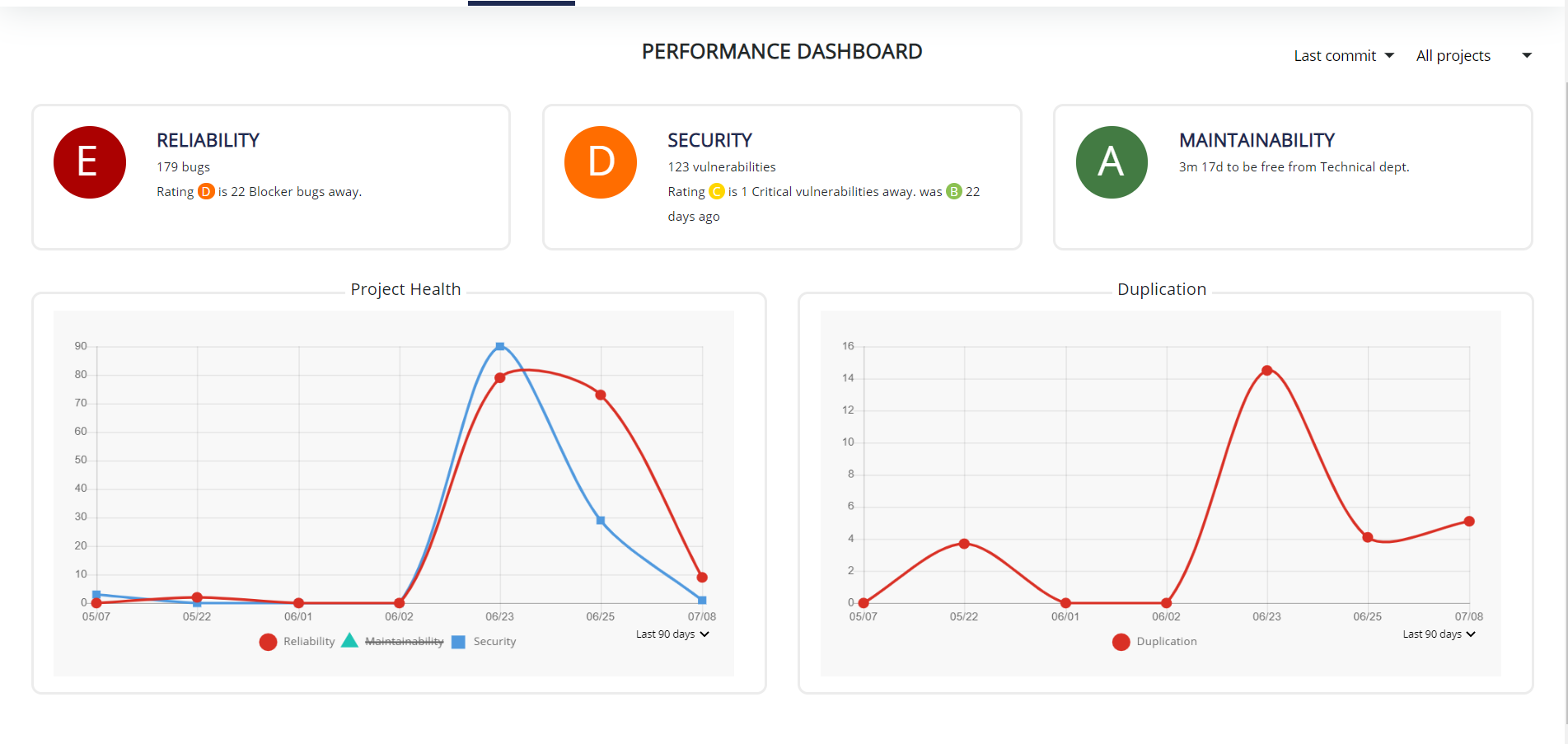 Performance dashboard.