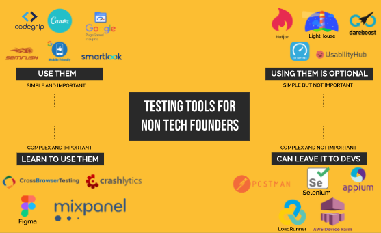 IMAGE RESULT FOR TOOLS FOR NONTECH FOUNDERS