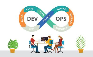Check Code quality in devops